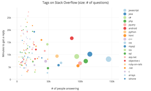 Tags on Stack Overflow