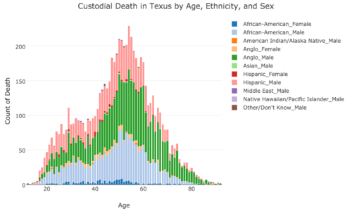 Custodial Death in Texas by Age, Ethnicity, and Sex